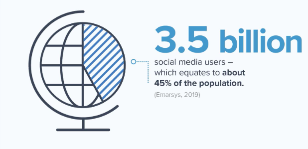 Social media platform stats - Things to Know Before Starting Online Store in 2020